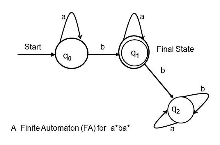 Non Deterministic Finite Automata (NFA) Are Different From DFA, By  Definition; ...